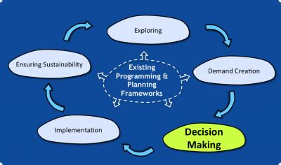 A, Engineering Decision Making Methods, Term Paper Buy